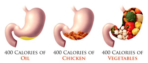 SURPOIDS : moins de calories sans se priver !